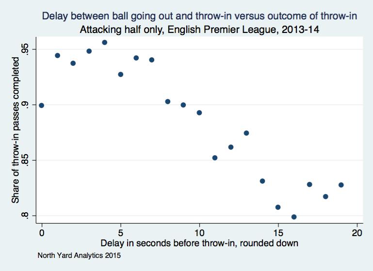 Home-field advantage on throw-ins | North Yard Analytics